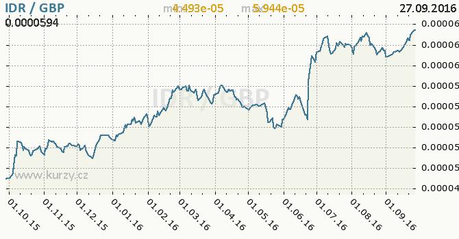 Graf britsk� libra a indon�sk� rupie
