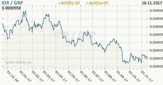 Graf britská libra a indonéská rupie
