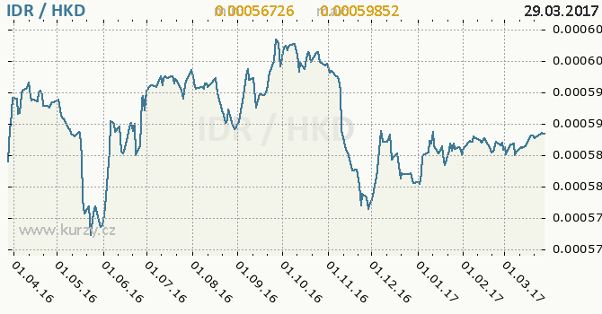 Graf hongkongský dolar a indonéská rupie