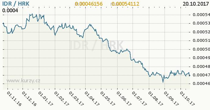 Graf chorvatská kuna a indonéská rupie