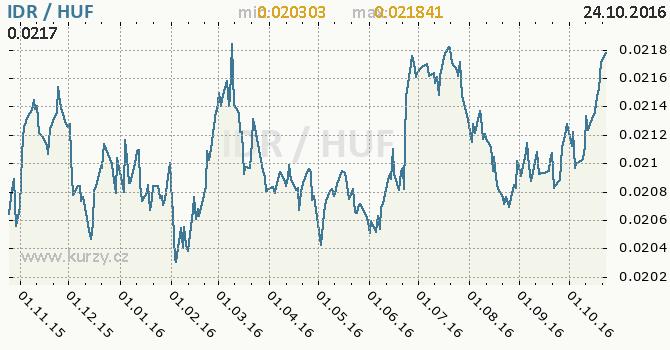 Graf ma�arsk� forint a indon�sk� rupie