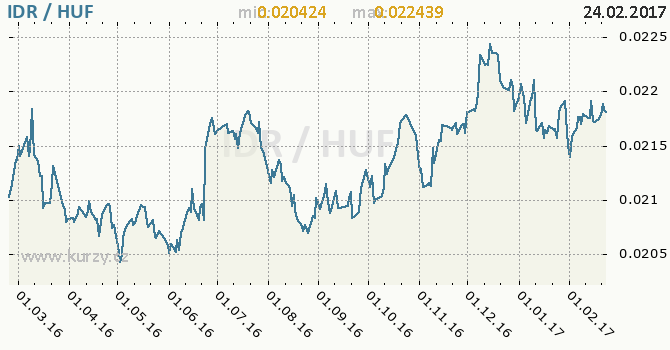 Graf maďarský forint a indonéská rupie