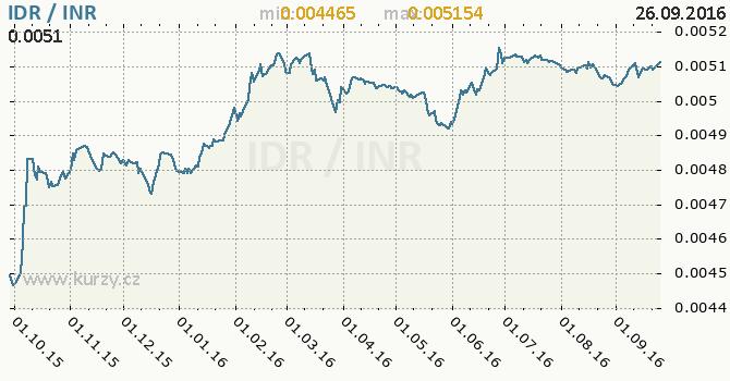 Graf indick� rupie a indon�sk� rupie