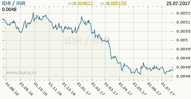 Graf indická rupie a indonéská rupie