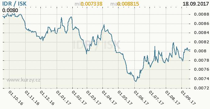 Graf islandská koruna a indonéská rupie