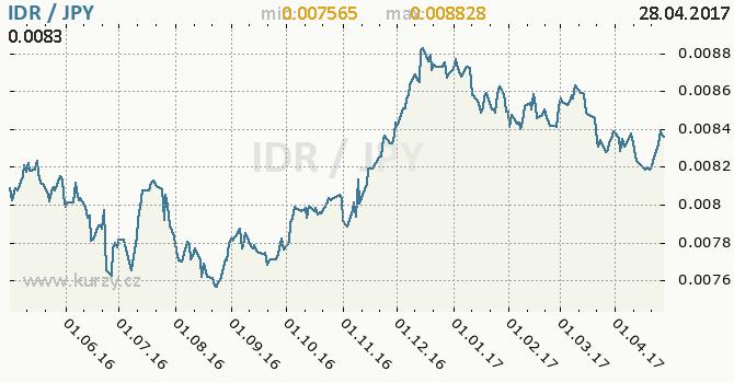 Graf japonský jen a indonéská rupie