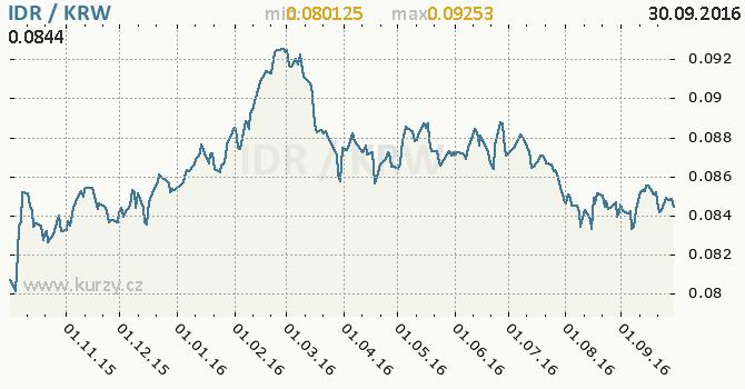 Graf jihokorejsk� won a indon�sk� rupie
