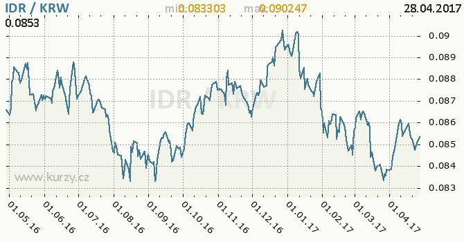 Graf jihokorejský won a indonéská rupie