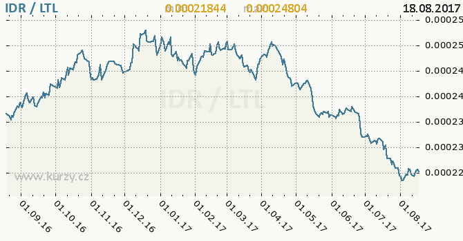 Graf litevský litas a indonéská rupie