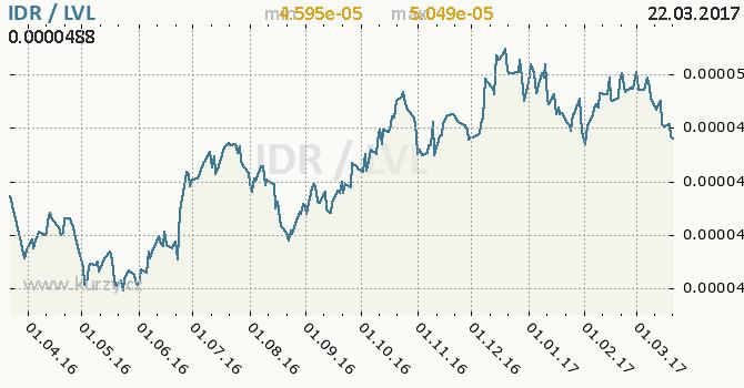 Graf lotyšský lat a indonéská rupie