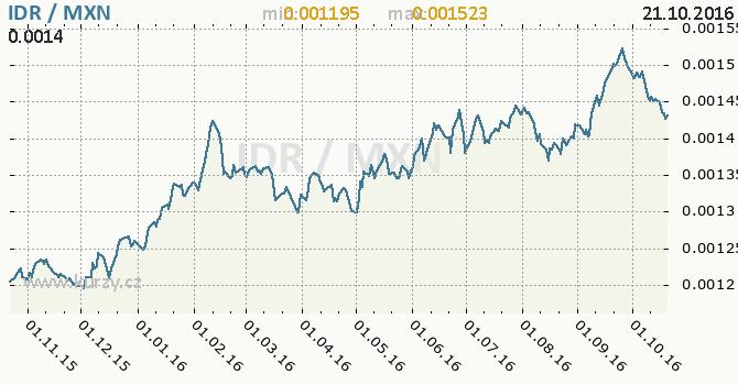 Graf mexick� peso a indon�sk� rupie