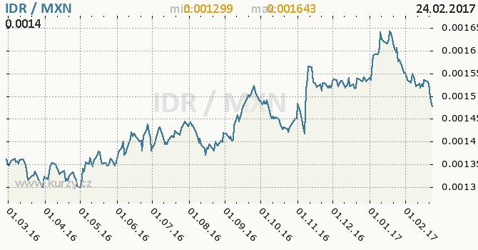 Graf mexické peso a indonéská rupie