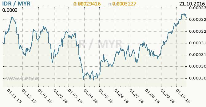 Graf malajsijsk� ringgit a indon�sk� rupie