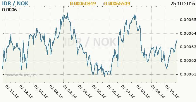 Graf norsk� koruna a indon�sk� rupie