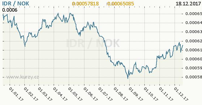 Graf norská koruna a indonéská rupie