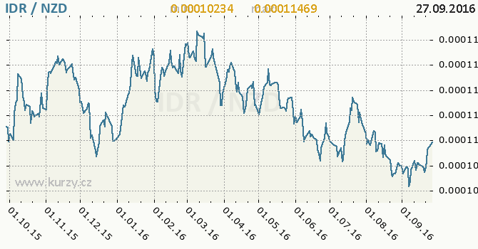 Graf novoz�landsk� dolar a indon�sk� rupie