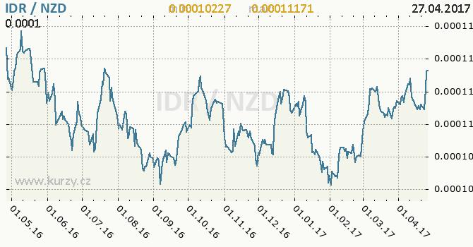 Graf novozélandský dolar a indonéská rupie