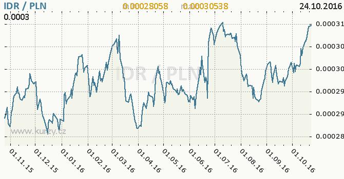 Graf polsk� zlot� a indon�sk� rupie