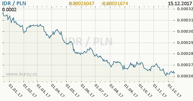 Graf polský zlotý a indonéská rupie