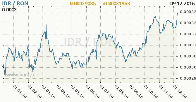 Graf rumunský nový lei a indonéská rupie