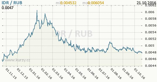 Graf rusk� rubl a indon�sk� rupie
