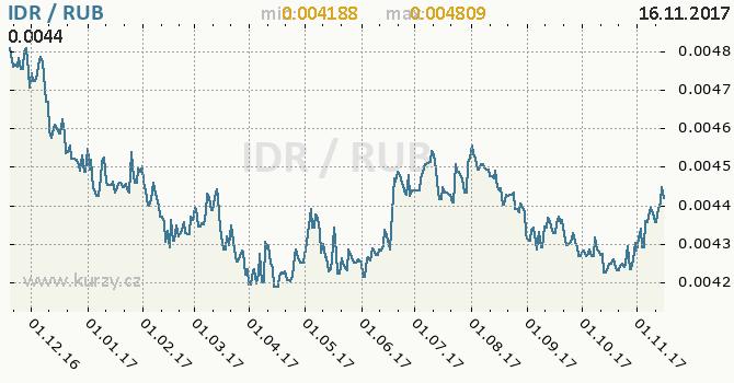 Graf ruský rubl a indonéská rupie