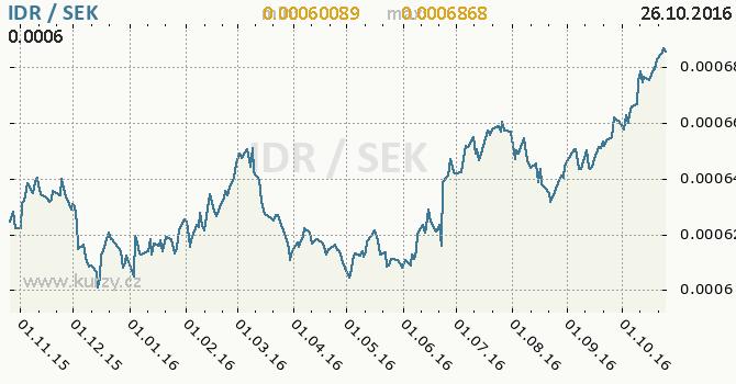 Graf �v�dsk� koruna a indon�sk� rupie