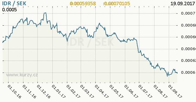 Graf švédská koruna a indonéská rupie