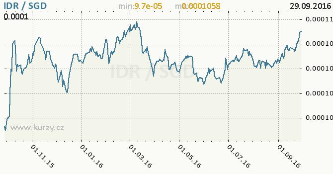 Graf singapursk� dolar a indon�sk� rupie