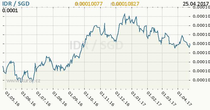 Graf singapurský dolar a indonéská rupie