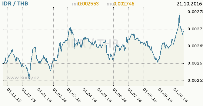 Graf thajsk� baht a indon�sk� rupie