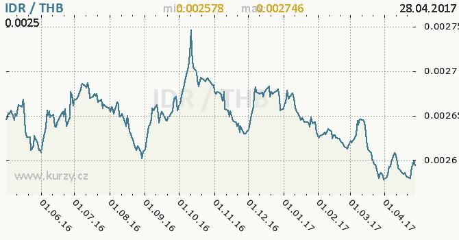 Graf thajský baht a indonéská rupie