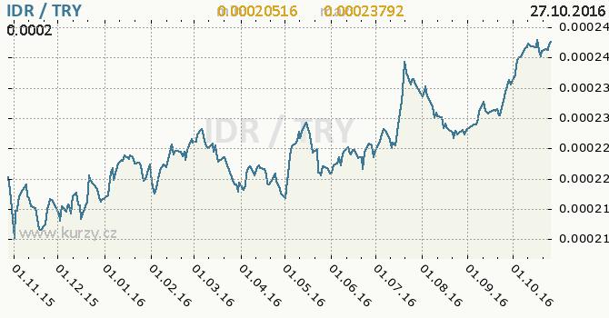 Graf tureck� lira a indon�sk� rupie