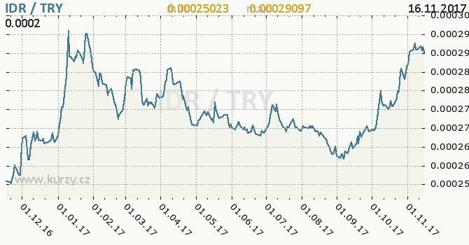 Graf turecká lira a indonéská rupie