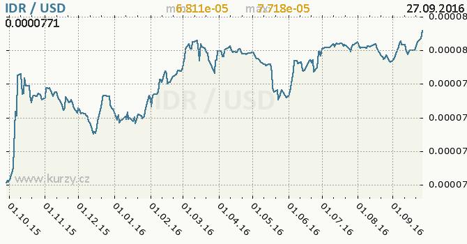 Graf americk� dolar a indon�sk� rupie
