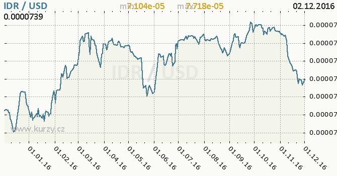 Graf americký dolar a indonéská rupie