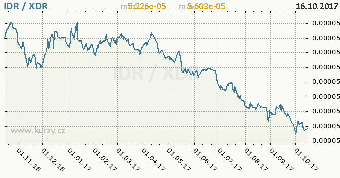 Graf MMF a indonéská rupie