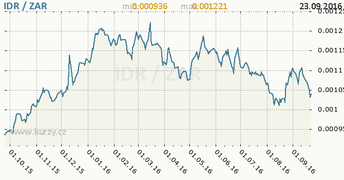 Graf jihoafrick� rand a indon�sk� rupie