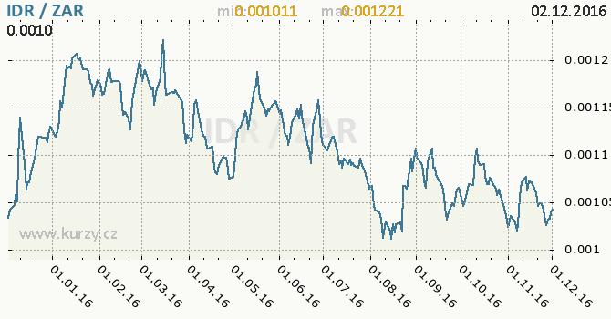 Graf jihoafrický rand a indonéská rupie