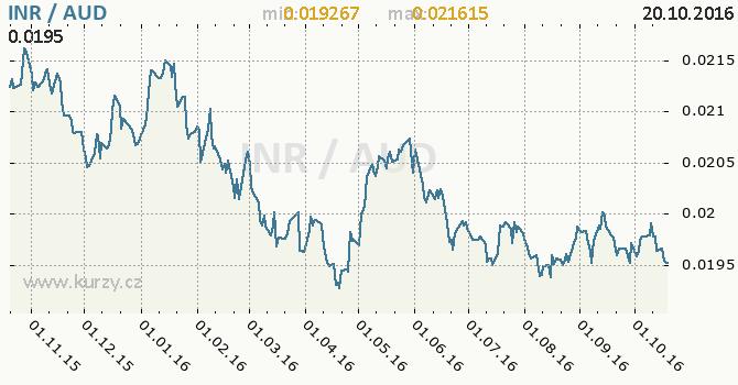 Graf australsk� dolar a indick� rupie