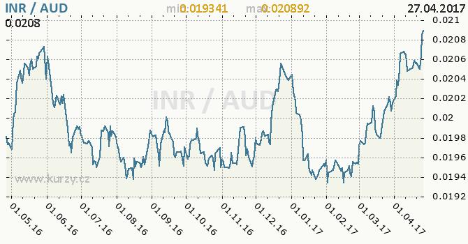 Graf australský dolar a indická rupie