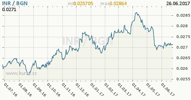 Graf bulharský lev a indická rupie