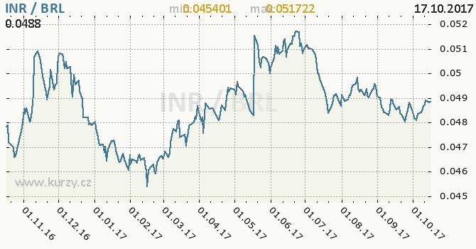 Graf brazilský real a indická rupie