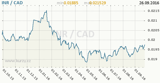 Graf kanadsk� dolar a indick� rupie