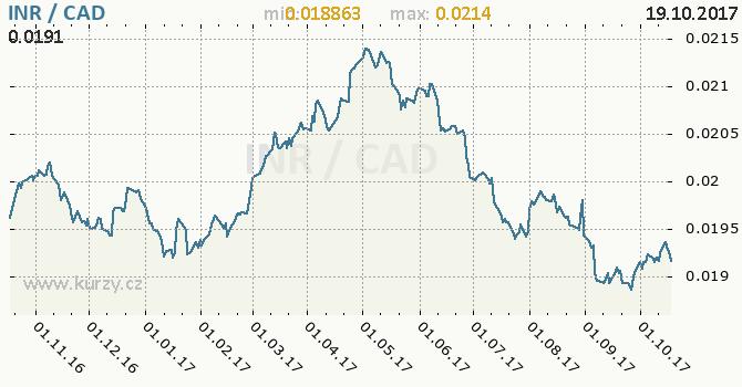Graf kanadský dolar a indická rupie