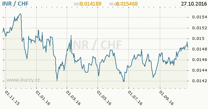 Graf �v�carsk� frank a indick� rupie