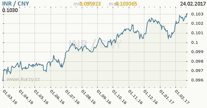 Graf čínský juan a indická rupie
