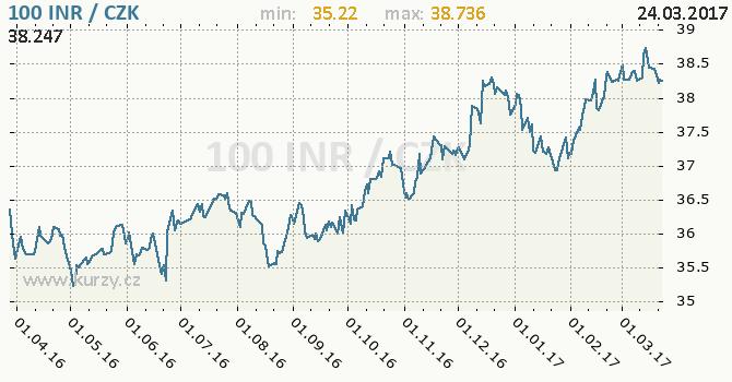 Graf česká koruna a indická rupie