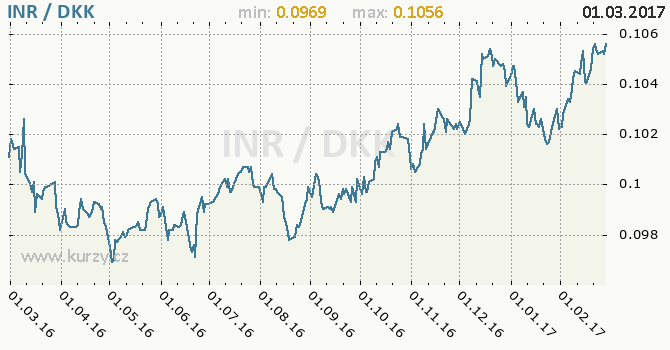 Graf dánská koruna a indická rupie