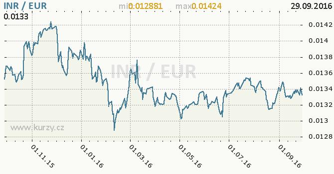Graf euro a indick� rupie